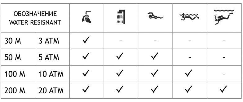 На герметичных часах, как правило, размещена надпись water resistant.